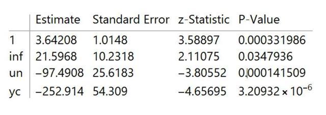 Recession Model Parameter Table