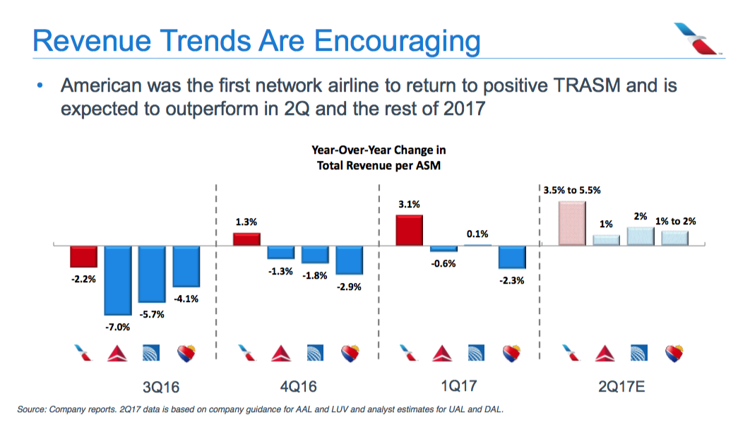 American Airlines Group (AAL) Given Media Impact Rating of 0.15