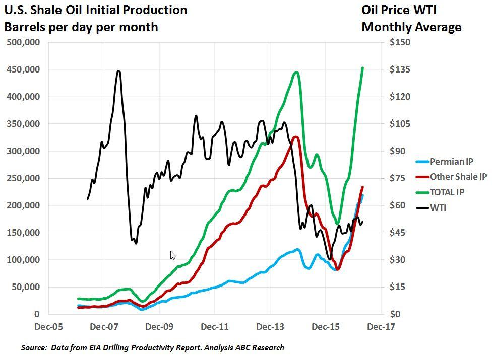 U S  Shale Oil Initial Production Now More Than 2014 Peak Offshore