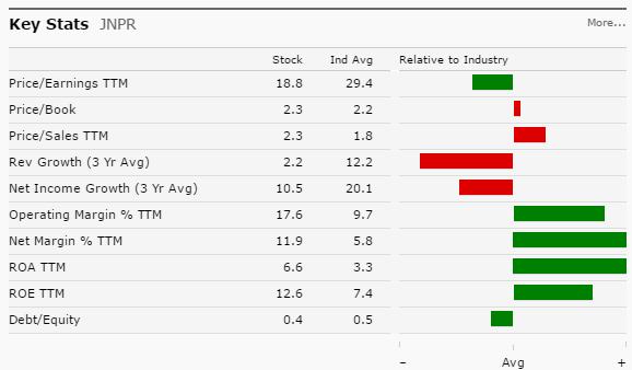 JNPR Key Stats