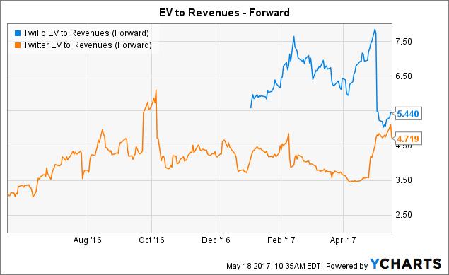 TWLO EV to Revenues (Forward) Chart