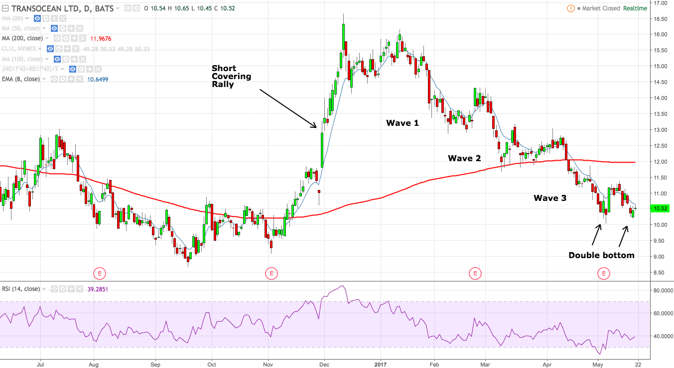 Trading Notes - Active Stock Recap on Shares of Transocean Ltd. (NYSE:RIG)
