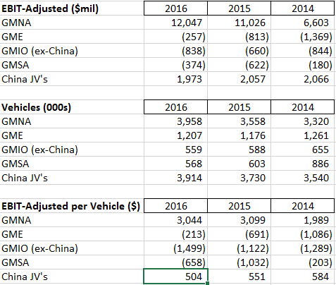 GM financials by geography