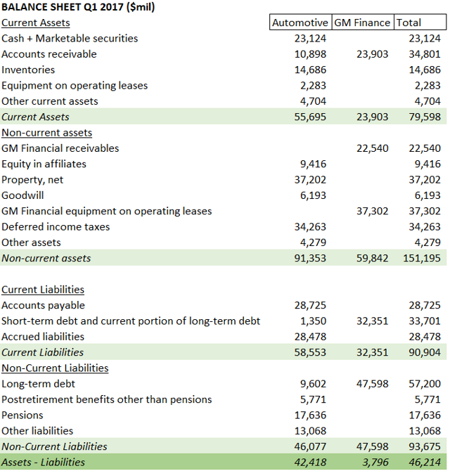 GM balance sheet 2017Q1