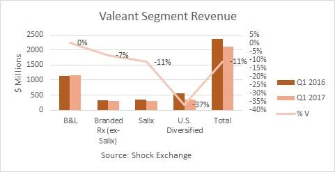 Recent Analysts Ratings Valeant Pharmaceuticals International, Inc. (VRX)