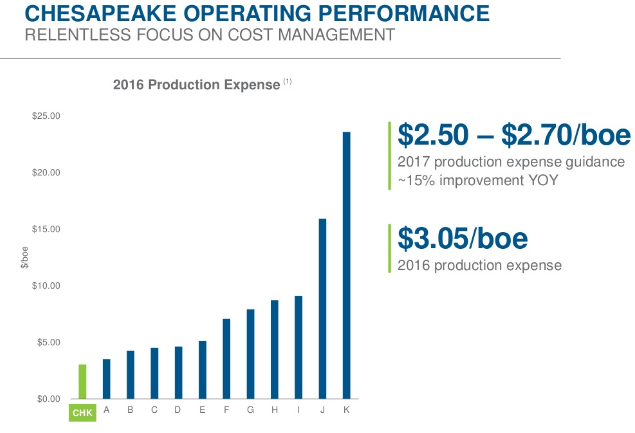 Chesapeake Energy: What You Need To Know