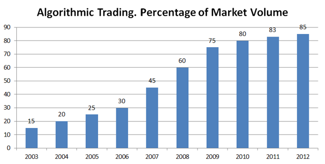 Algorithmic Trading. Percentage of Market Value
