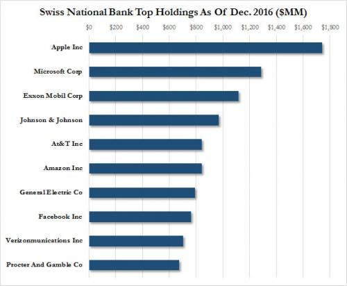 Swiss National Bank Top Holdings As of Dec. 2016