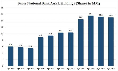 Swiss National Bank Holdings AAPL