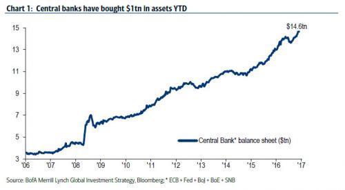 Central Bank Assets 2017