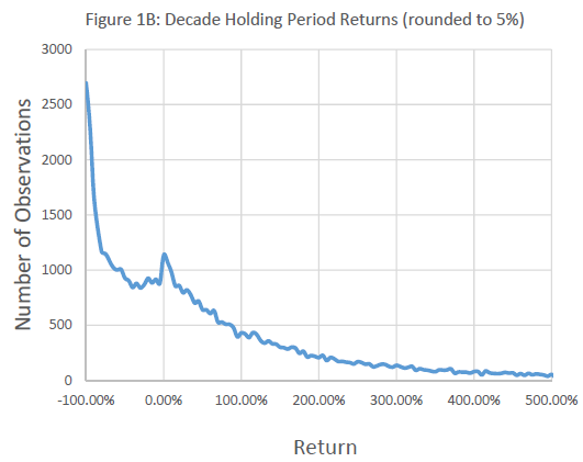 Stock options holding period