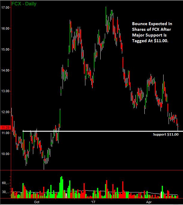 Investor stock chart support hit on Freeport-McMoRan shares
