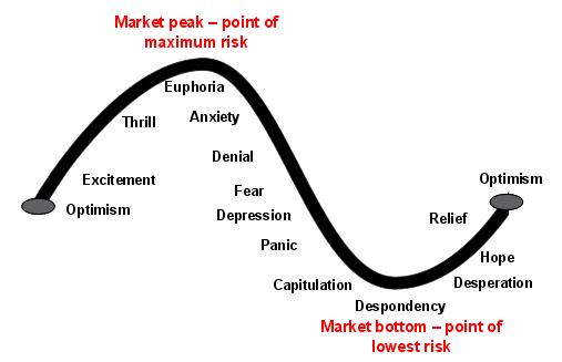 amd  mr  market is irrational