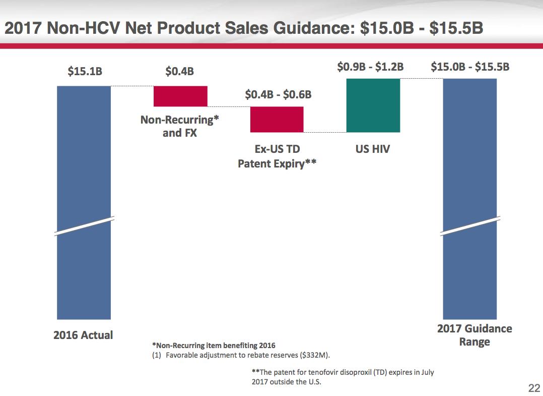 Gilead Topples On Consensus-Lagging Q1 As Hepatitis C Drug Sales Plummet