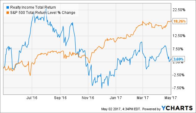O Total Return Price Chart
