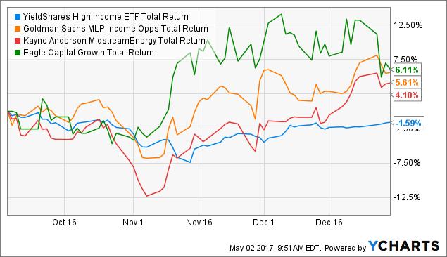 YYY Total Return Price Chart