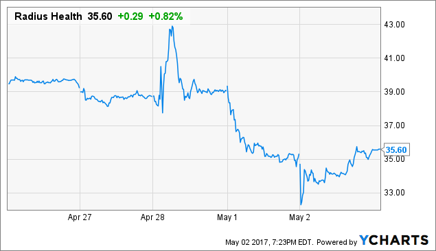 RDUS Price Chart
