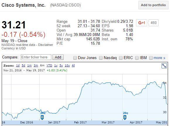 Cisco Systems, Inc. (CSCO) Position Decreased by Douglass Winthrop Advisors LLC