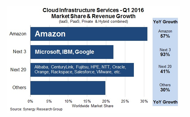 Will Amazon Retain Its Cloud Supremacy Amazon Com Inc