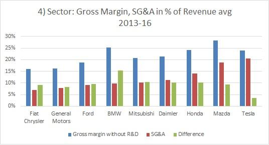 In The Case Of Tesla Per Revenue Sg A Expenses Have Been Considerable Every Year S And Those Some Compeors Look Like
