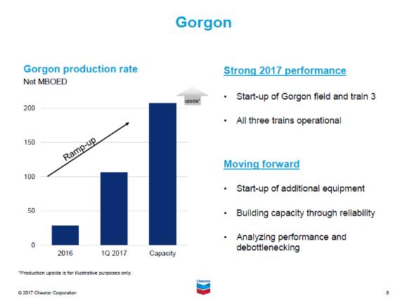 Chevron's Arduous Gorgon Story Passes A Major Milestone