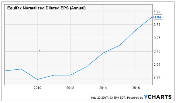 equifax dividend reinvestment plan list