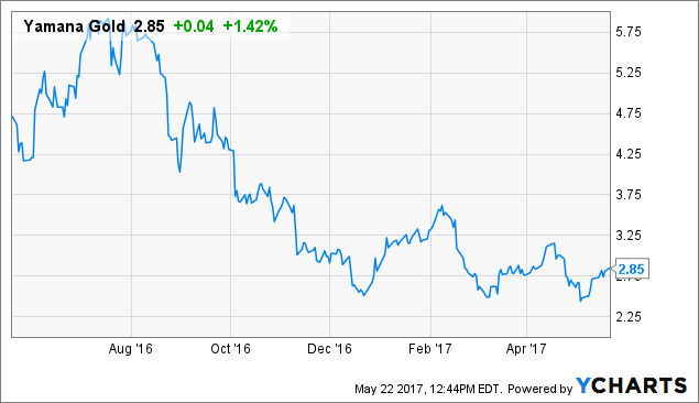 Yamana Gold Inc. (AUY) Raised to