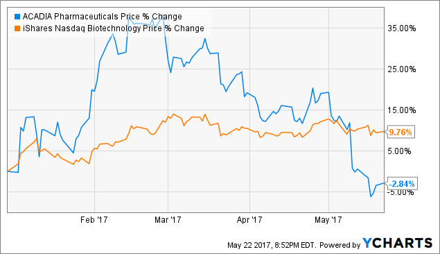 ACADIA Pharmaceuticals Inc. (ACAD) Expected to Announce Quarterly Sales of $13.82 Million