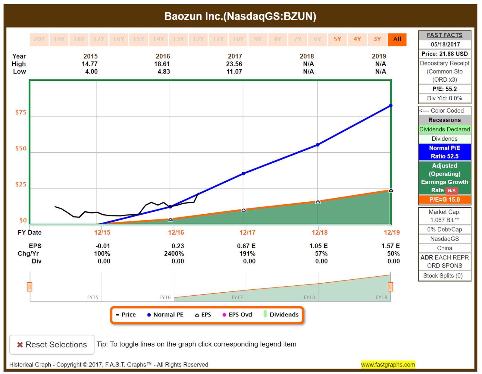Buy The Chinese Shopify That Rose 200 This Year Baozun Nasdaq