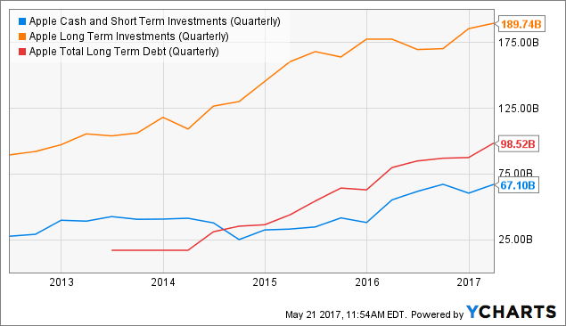 Does apple finance