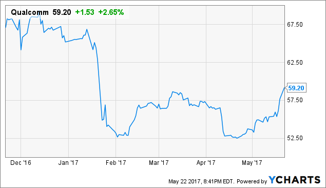 What Are Analysts Suggestions On QUALCOMM Incorporated (QCOM)