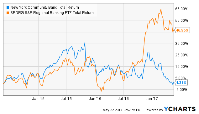 Will New York Community Bancorp, Inc. (NYCB) Crush EPS Estimates Again?