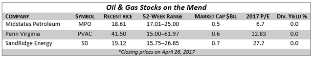 Post Bankruptcy Oil Stocks