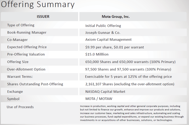 MOTA Group Released Its Investor Presentation On May 18 - After Review, I'm Still Avoiding