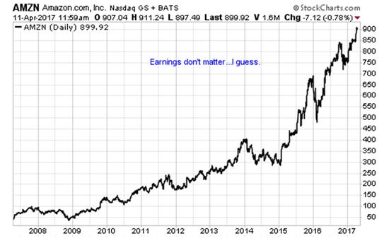 Worst stocks to buy, AMZN stock, Netflix stock, Tesla stock