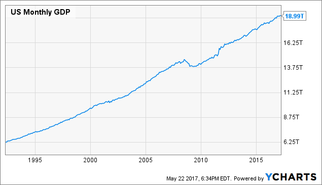 US Monthly GDP Chart