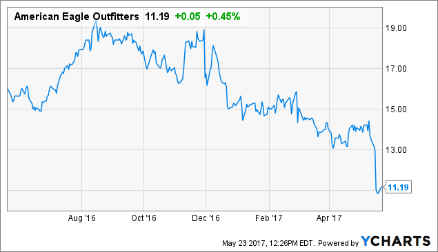 Investor Research Report on Urban Outfitters Inc. (URBN)