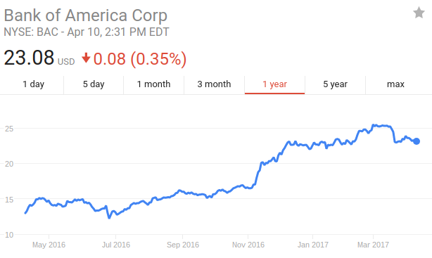 Bank of America Corporation (BAC) Traders Should Start Listening to Analysts