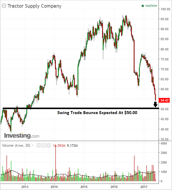 Stock chart swing trade buy on Tractor Supply Company