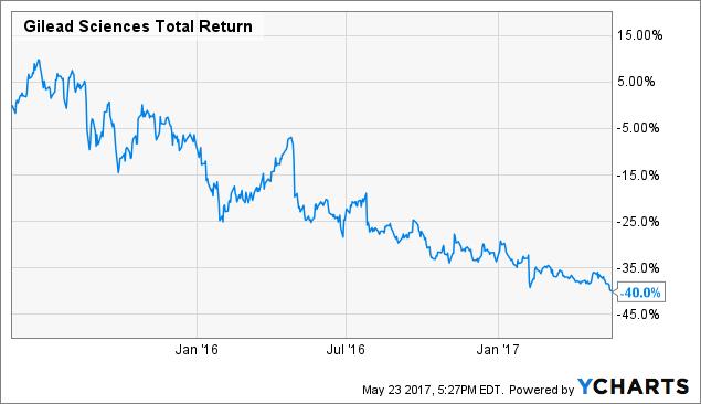 GILD Total Return Price Chart