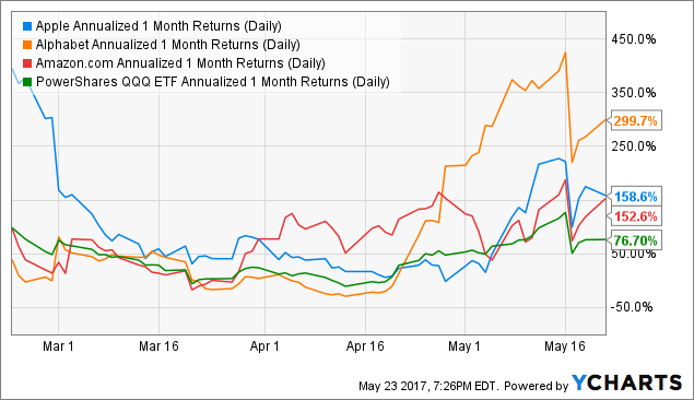 AAPL Annualized 1 Month Returns (Daily) Chart