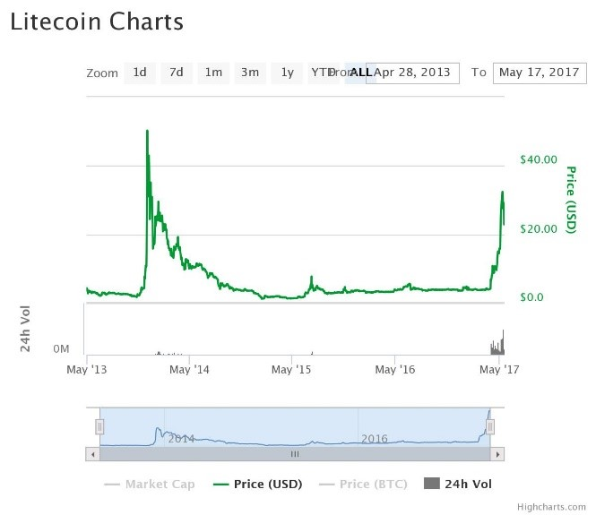 Zcash To Litecoin To Bitcoin How To Buy Bitcoin Futures On