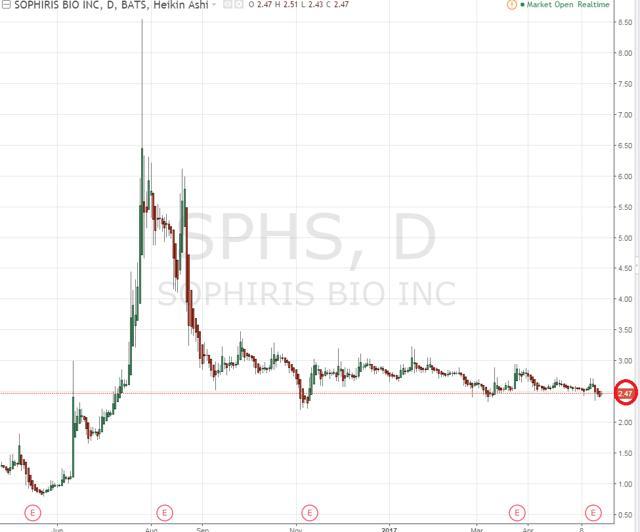 Sophiris Bio: Well-Positioned With Upcoming Catalysts - Sophiris Bio