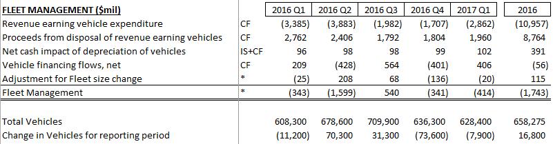Hertz  Bonds Still Not A Buy  Hertz Global Holdings Inc NYSE