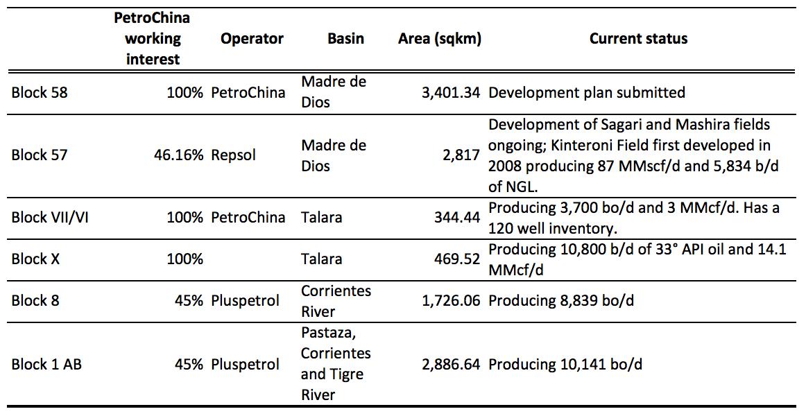 PetroChina's Development Plan Of Peruvian Block 58: Its Context And