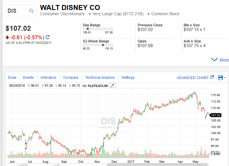 Disney Mickey Sees 2017 Stock Price Increase Disappear The Walt