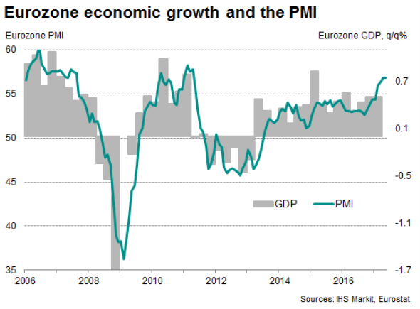 Euro zone business kept up fast pace in May PMI