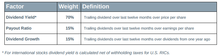 Fidelity Core Dividend Etf This 4 Yielder Takes Its