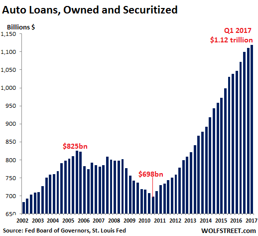 Us Auto Credit >> Liar Loans Dog Subprime Auto Loan Backed Securities