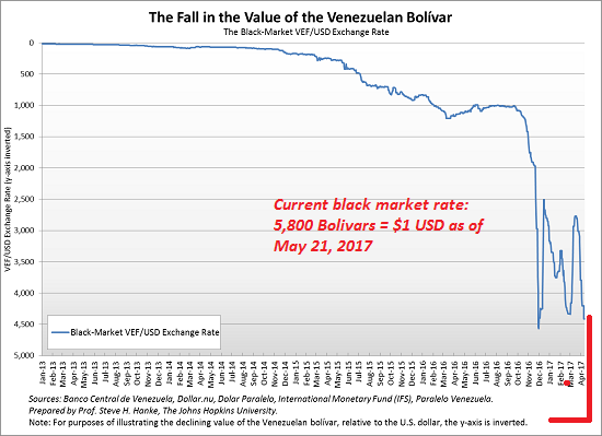 This Chart Of The Venezuelan Currency Bolivar Ilrates Skip Deflation Go Straight To Hyper Inflation Pathway